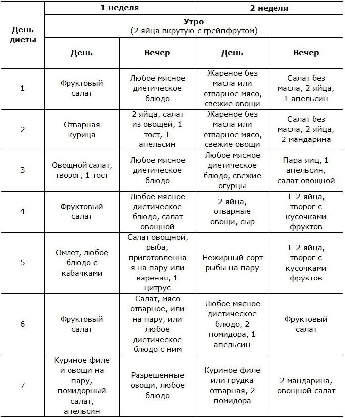 диета магги на 14 дней меню на каждый день